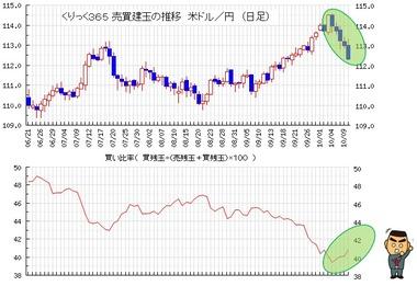 20181011ドル円買い比率