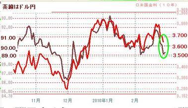 0226ドル円と米10年債