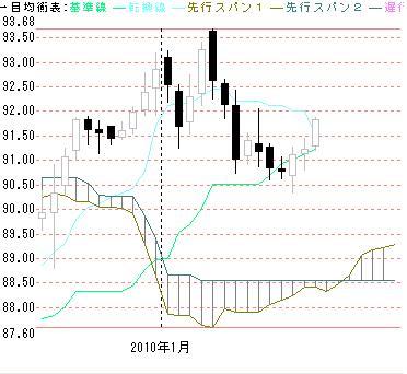 日足ドル円0121