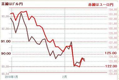 0210ドル円とユーロ円2010年