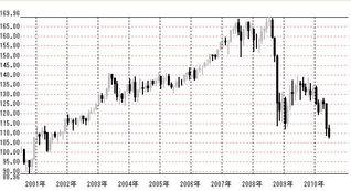 2010年月足ユーロ円