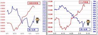 20170512株と為替の売買シナリオ資料