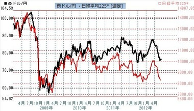 豪ドル円と日経平均225週足