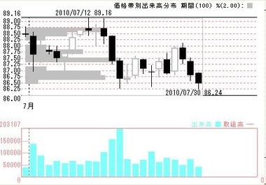 07307月のドル円