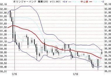 0119続ドル円