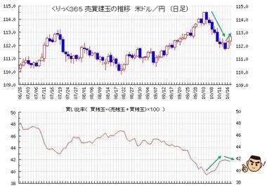 20181018ドル円売買比率