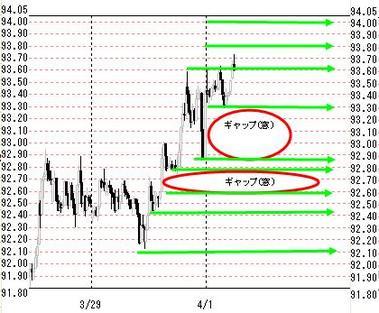 欧米ドル円4月1日