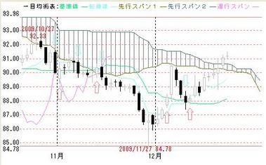 2009年10月以降の一目ドル円
