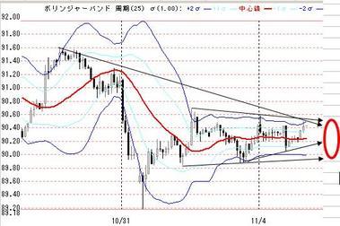 4日欧米ドル円