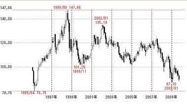 1995からのドル円月足