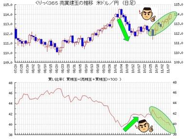 20181109ドル円売買比率