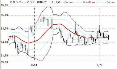 0827ボリンジャードル円