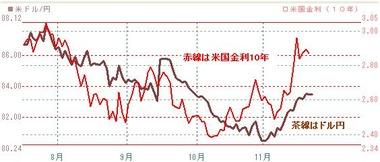 1122ドル円と米10年債