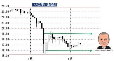 20180910リラ円日足