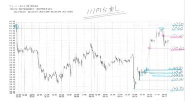 20170619ドル円30分足