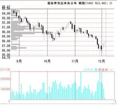 9月からのドル円日足出来高分布