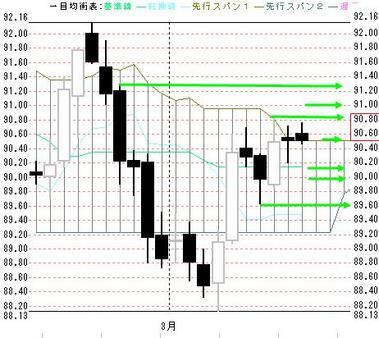 0312欧米ドル円日足