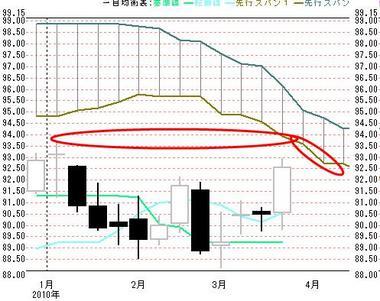 2010年ドル円週足一目