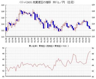 20170321ドル円売買比率