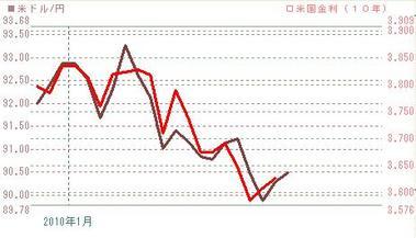 0126ドル円と米債