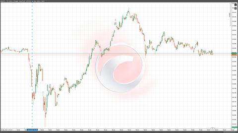 14FOMCチャート