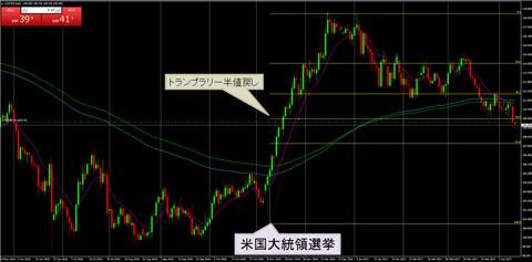 12ドル円