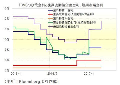 16トルコ政策金利推移グラフ