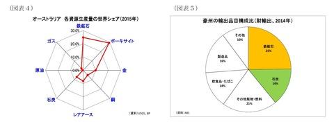 02オージー輸出品グラフ2