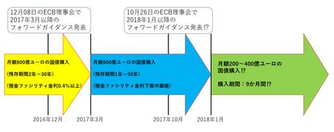 23ECB理事会10月コンセンサス