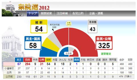 13衆院選2012結果