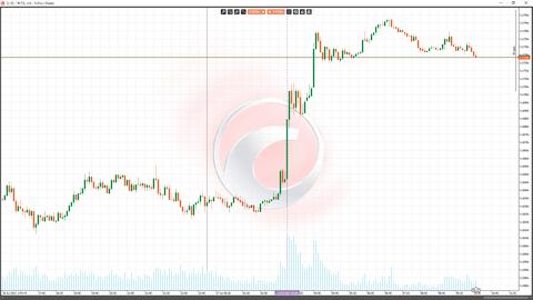 27FOMCユーロドルチャート