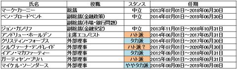 22MPCメンバー表