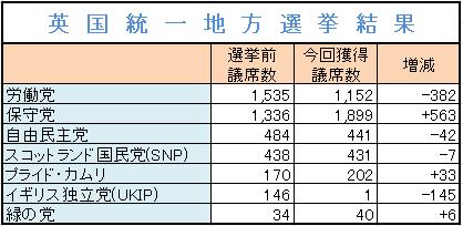 10英国統一地方選挙結果
