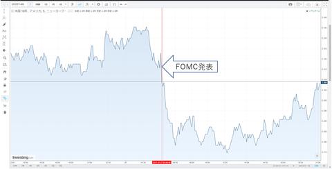 27FOMC米10年債チャート