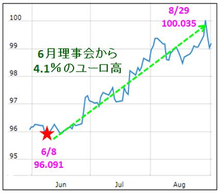 11松崎ユーロ実効レート