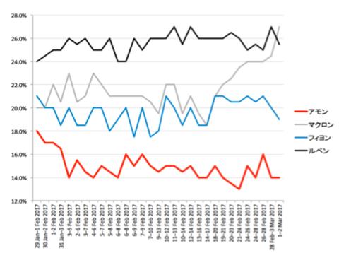 08フランス大統領選世論調査