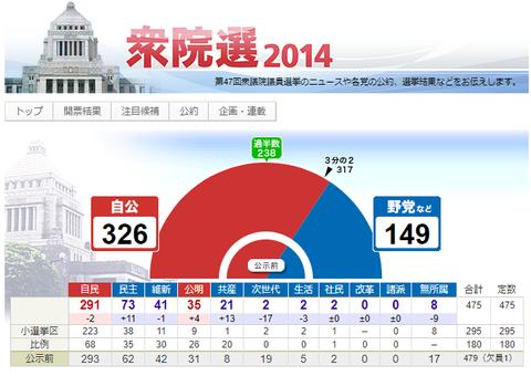13衆院選2014結果