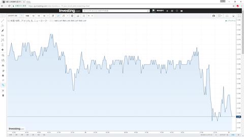 21米10年債チャート