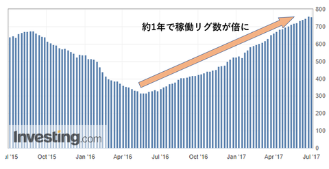03リグ数棒グラフ