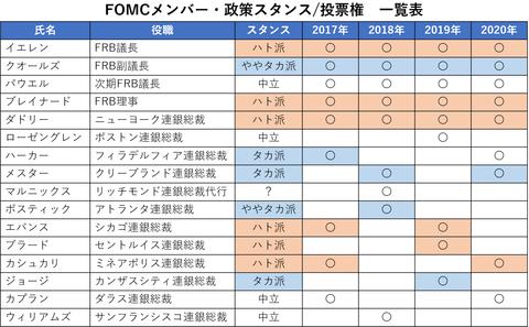 28FOMCメンバー表