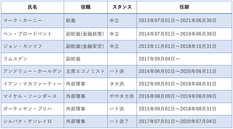 31MPCメンバー表