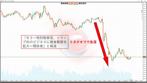 21ドル円1分足チャート