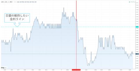 07日10年債利回りチャート