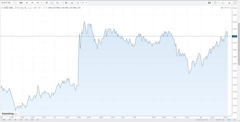 20米10年債利回りチャート
