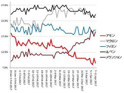 19フランス大統領選挙支持率