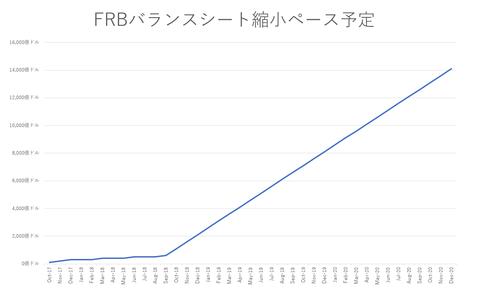 23FRBバランスシート縮小予定グラフ