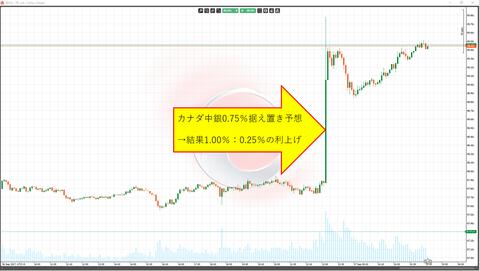 06カナダ利上げチャート