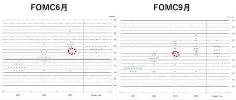 229月FOMCドットチャート