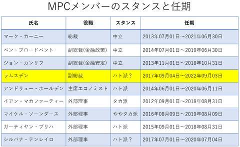 12MPCメンバー表