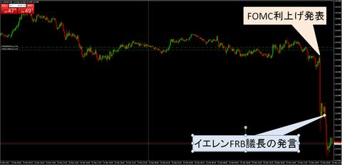 16FOMCチャート